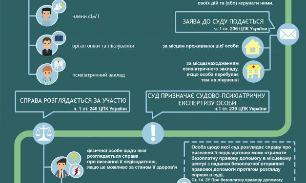 Інфографіка: Як в Україні відбувається визнання фізичної особи недієздатною?
