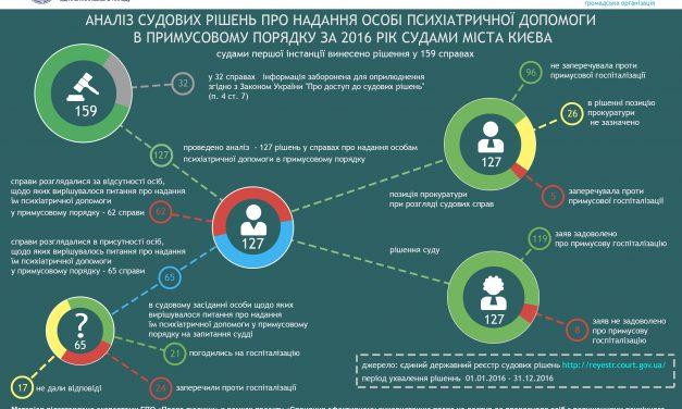 Інфографіка: Результати моніторингу судових рішень у справах про надання особі психіатричної допомоги в примусовому порядку за 2016 рік судами міста Києва